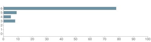 Chart?cht=bhs&chs=500x140&chbh=10&chco=6f92a3&chxt=x,y&chd=t:78,9,5,8,0,0,0&chm=t+78%,333333,0,0,10|t+9%,333333,0,1,10|t+5%,333333,0,2,10|t+8%,333333,0,3,10|t+0%,333333,0,4,10|t+0%,333333,0,5,10|t+0%,333333,0,6,10&chxl=1:|other|indian|hawaiian|asian|hispanic|black|white